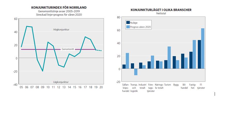 Norrland starkare än riket