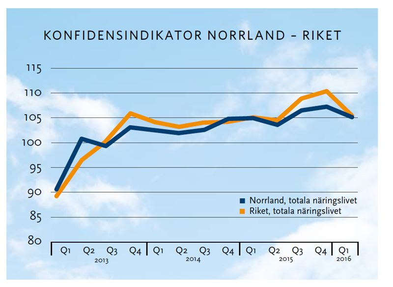 Fortsatt starkt läge i Norrland