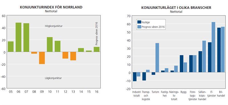 Västerbotten leder Norrlands konjunkturliga