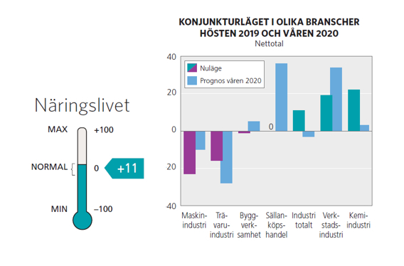 Stabil konjunktur i Västerbotten