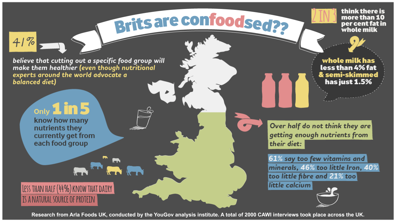 As the nation celebrates nature's original superfood on World Milk Day, research shows Britain in 'confoodsion'
