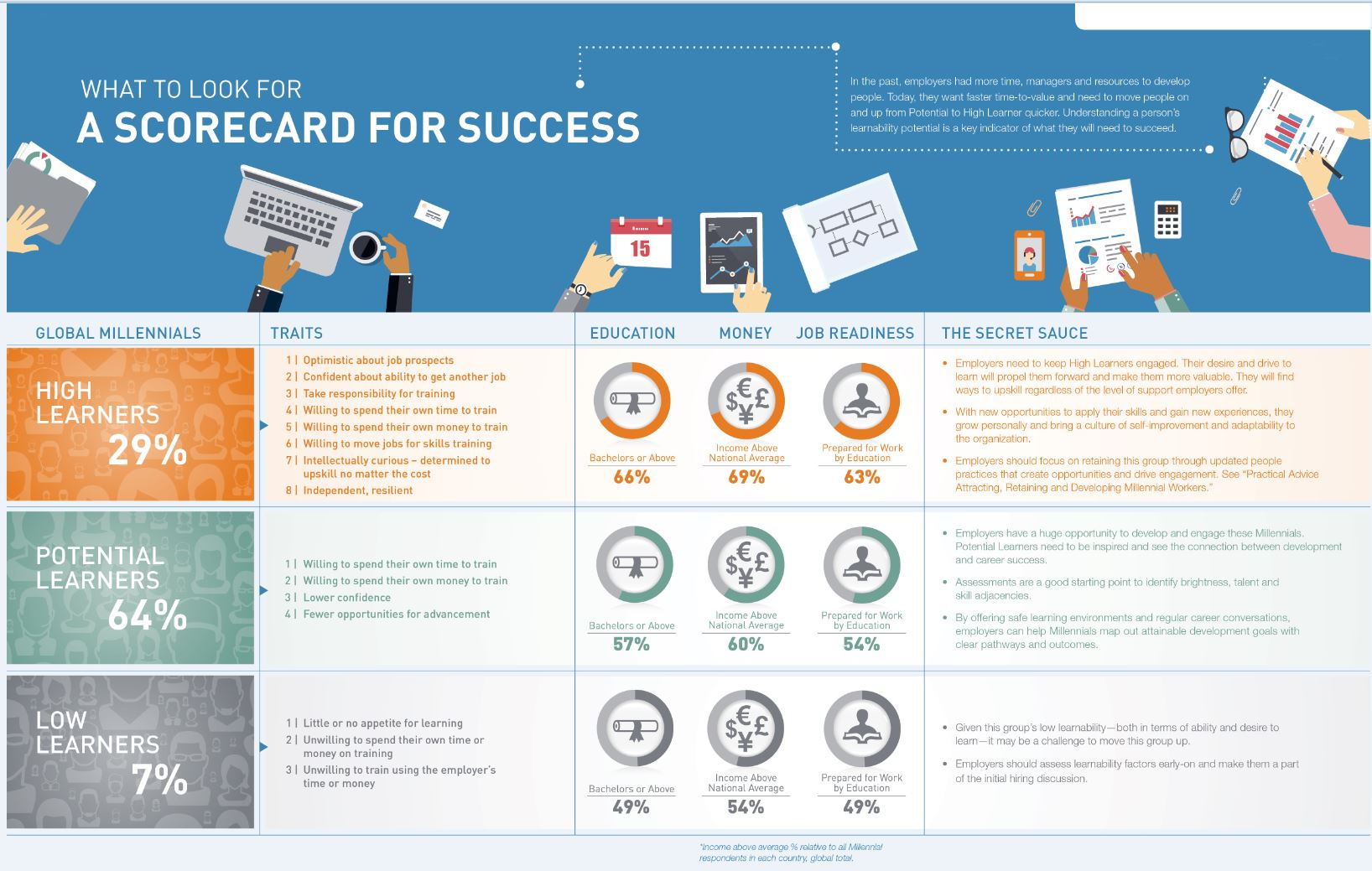 Læringsvillighet - nøkkelen til suksess for både arbeidsgiver og arbeidstaker