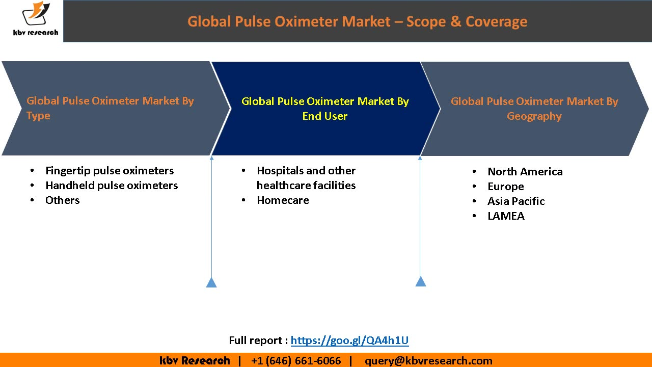 Pulse Oximeter Market to reach a market size of $2 billion by 2023