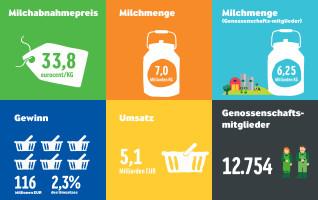 Kennzahlen Arla Foods Halbjahresergebnis 2015