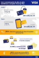 Les e-commerçants de plus en plus nombreux à accepter V.me by Visa