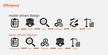 Datenbasierte Planung für deutlich mehr Effizienz