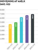 Arla mælkeindvejning - halvårsregnskab 2015