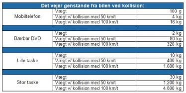Oversigt - Det vejer løse genstande i bilen ved kollision