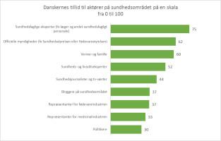 Danskernes tillid til aktører