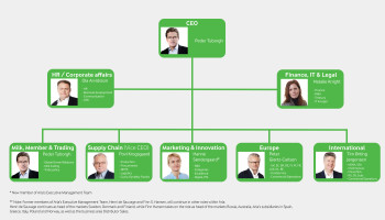 New Arla Executive Management