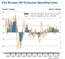 Solid overall spending growth in December, but e-commerce the clear winner at Christmas