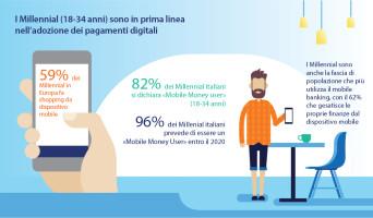 Infografica Digital Payments Study 2017 di Visa - Dati Italia