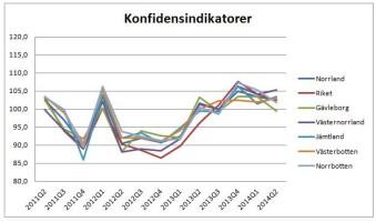 Norrländska företag fortsatt positiva - Byggsektorns stämningsläge förbättras mest
