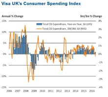 June rounds off weakest quarterly growth in two years, with the full impact of the Referendum result yet to be felt