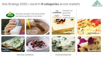Arla strategi 2020 kategorier
