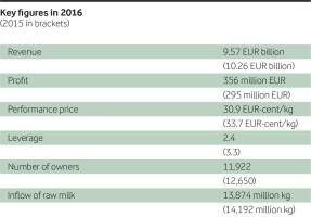 Arla key figures 2016