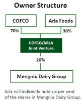 Ejerstruktur mellem kinesiske COFCO og Arla