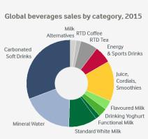 Arla Milk Based Beverages