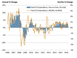 Consumer spending slows amid economic and political uncertainty
