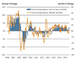 Consumer spending bounces back strongly in September