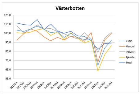 Stark industri i Västerbotten