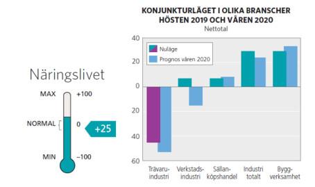 Norrbotten står starkast i Norrland