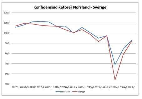 Norrlands näringsliv uppåt och starkare än riket