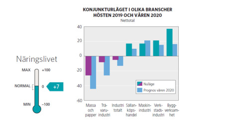 Avkylt konjunkturläge i Gävleborg
