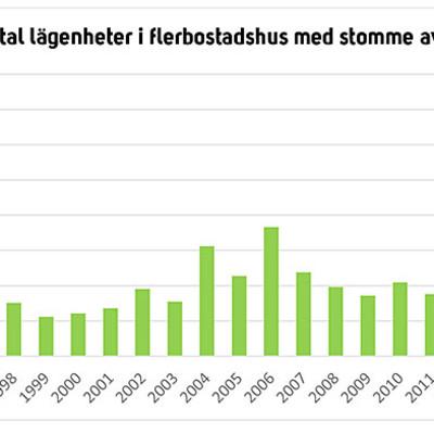 Ny statistik från Trä- och Möbelföretagen, TMF: Drygt 50 procents ökning av flerbostadshus med stomme av trä
