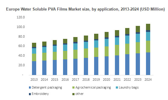 Polyvinyl alcohol Films Market