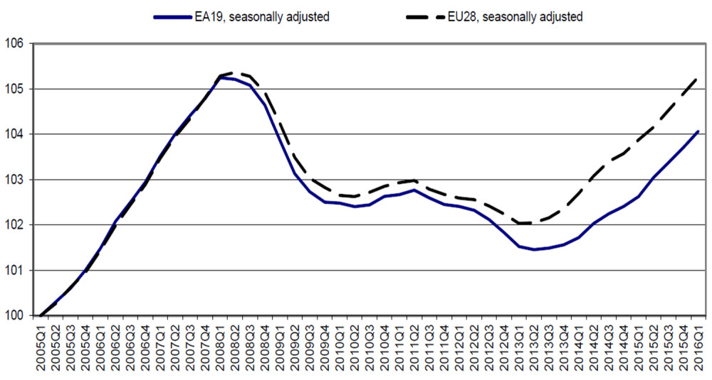 By 2016 Q1 Number employed in EU(28) is close to the pre-crisis peak (Index = 100 2005Q1)