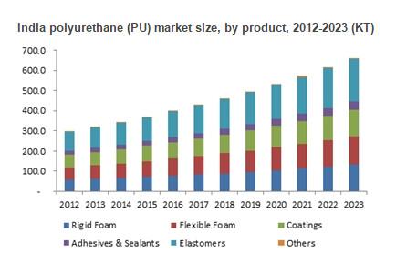 Polyurethane Market size