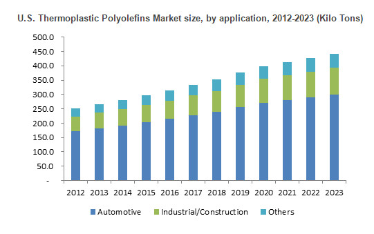 Thermoplastic Polyolefins (TPO) Market Size