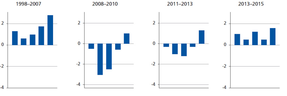 Employment growth by wage quintile in EU