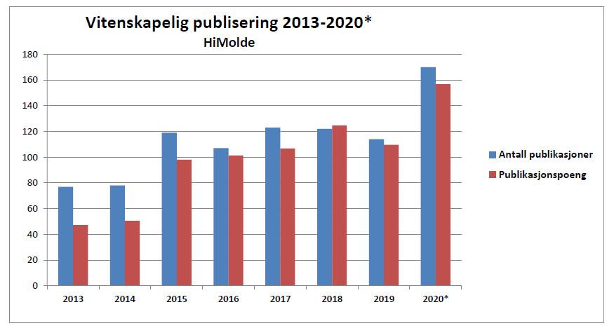 Utvikling i antall publikasjoner og publiseringspoeng fra 2013 til 2020.