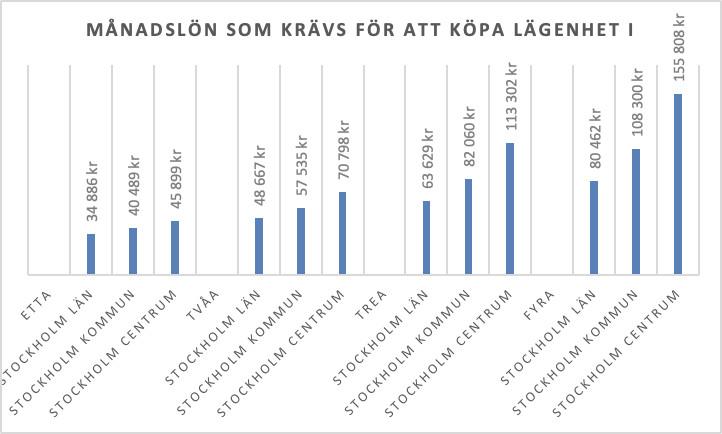 Så hög lön krävs för att köpa en lägenhet i Stockholm 2