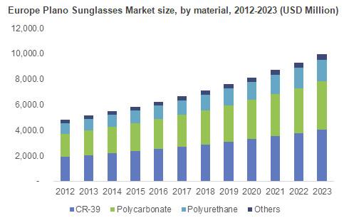Plano Sunglasses Market Size