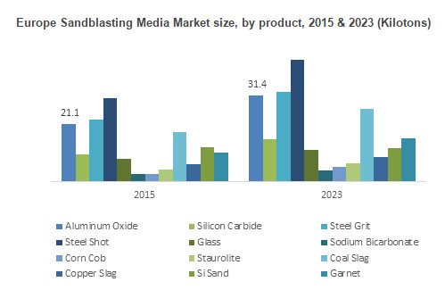 Sandblasting Media Market Size