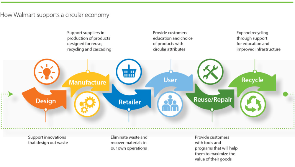 how walmart china should push sustainability China walmart china began in 1996 with the opening of a supercenter and sam's club in shenzhen to date, walmart operates a global sourcing office, china's global ecommerce headquarters, and stores under a number of formats and banners.