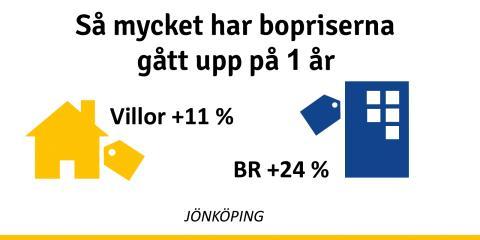 Kraftig prisökning på bostadsrätter i Jönköping