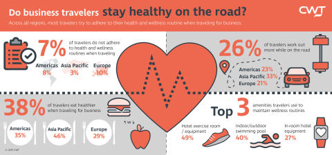 CWT research reveals business travelers are more health-conscious during trips