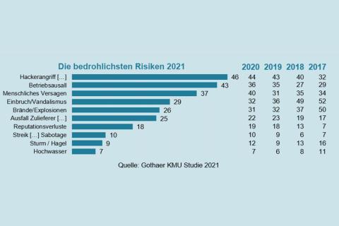 Gothaer KMU-Studie 2021 Teil 1: Cyberangriff meistgefürchtestes Risiko