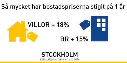 Så har bostadspriserna förändrats i Stockholm - kommun för kommun