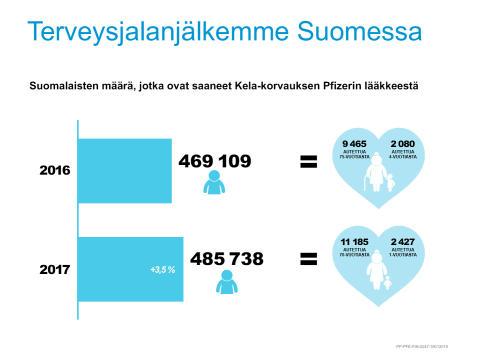 Olemme laskeneet terveysjalanjälkemme Suomessa