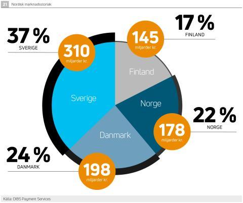 E-handeln i Norden värd 856 miljarder kronor i år