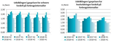 Gasprisen faldt i første halvår 2020