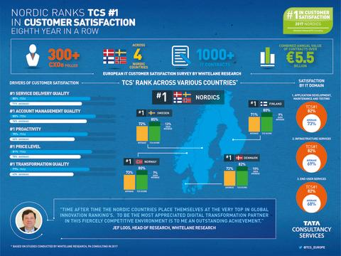 TCS retains #1 position in the Nordics for customer satisfaction for the eighth consecutive year