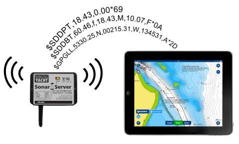 Sonar Server Concept