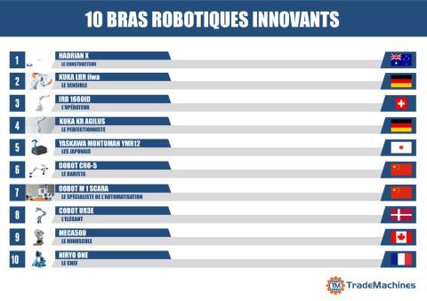 10 Bras Robotiques innovants
