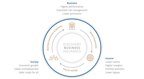 Discovery launches Business Insurance